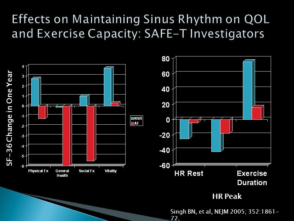 HR Peak SF-36 Change in One Year Singh BN, et al, NEJM 2005; 352:1861- 72.