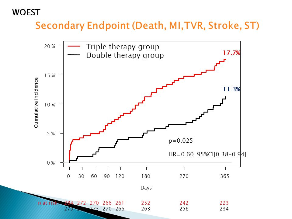 Secondary Endpoint (Death, MI,TVR, Stroke, ST) WOEST Days Cumulative incidence 0306090120180270365 0 % 5 % 10 % 15 % 20 % 284272270266261252242223n at