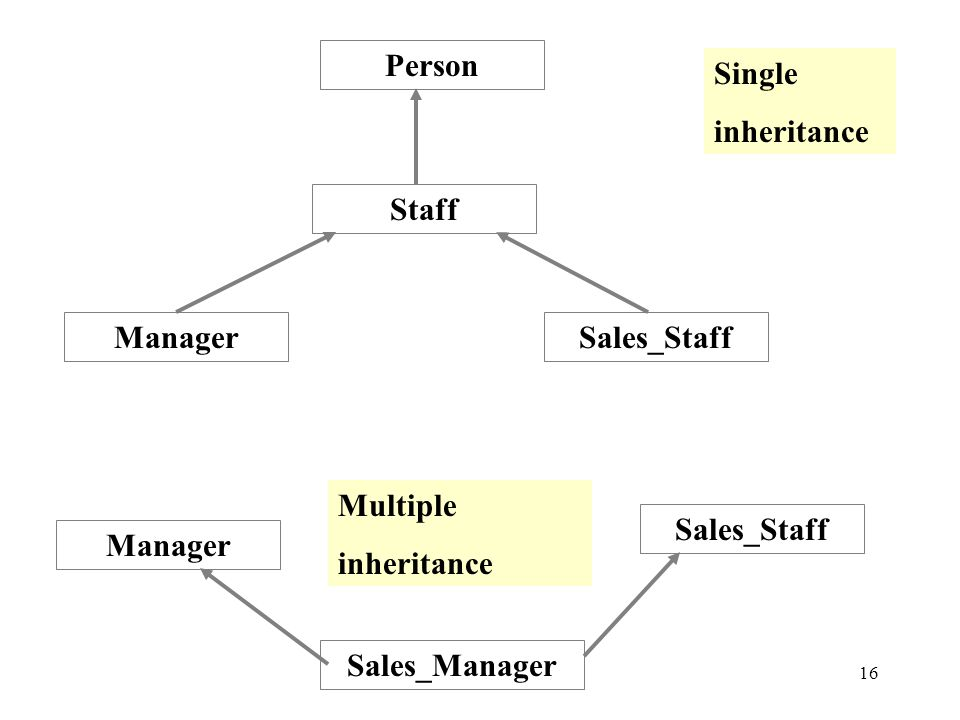 16 Staff Person ManagerSales_Staff Manager Sales_Staff Sales_Manager Single inheritance Multiple inheritance