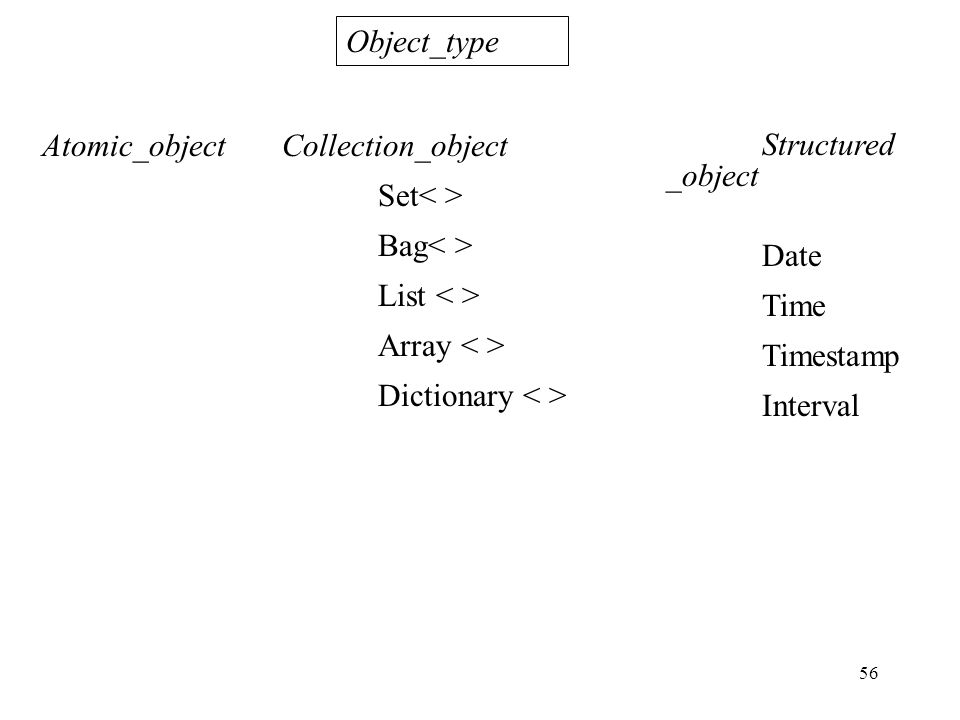 56 Structured _object Date Time Timestamp Interval Object_type Atomic_object Collection_object Set Bag List Array Dictionary
