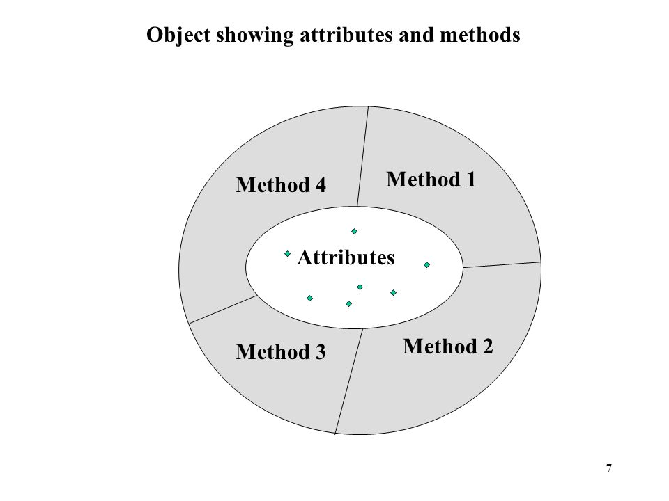 8 Methods are programs written in a general-purpose language respecting thee following restrictions: 1.