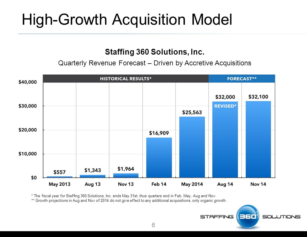 High-Growth Acquisition Model Staffing 360 Solutions, Inc.