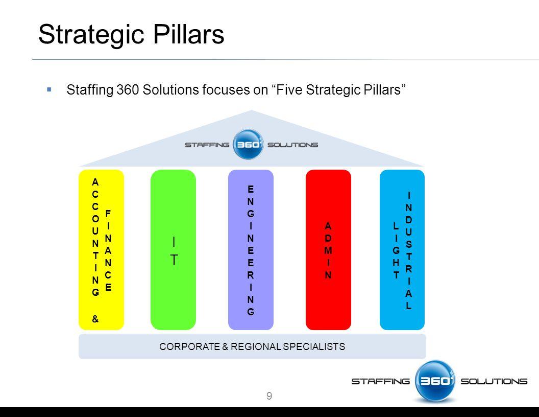 9 Strategic Pillars  Staffing 360 Solutions focuses on Five Strategic Pillars CORPORATE & REGIONAL SPECIALISTS