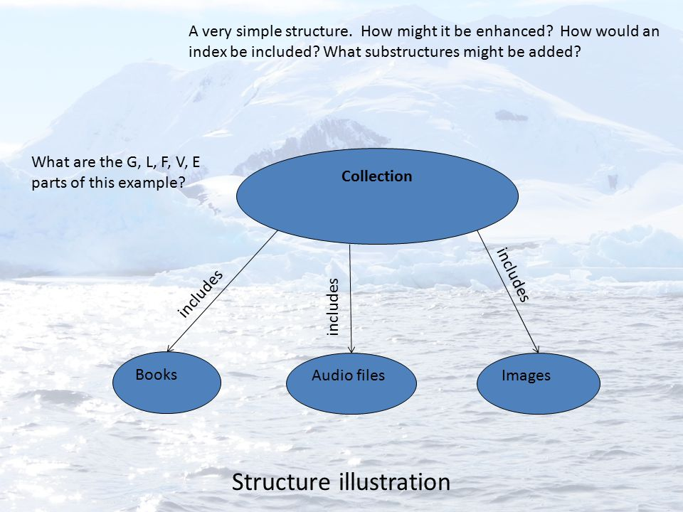 Structure illustration ImagesAudio files Books Collection includes A very simple structure. How might it be enhanced? How would an index be included?
