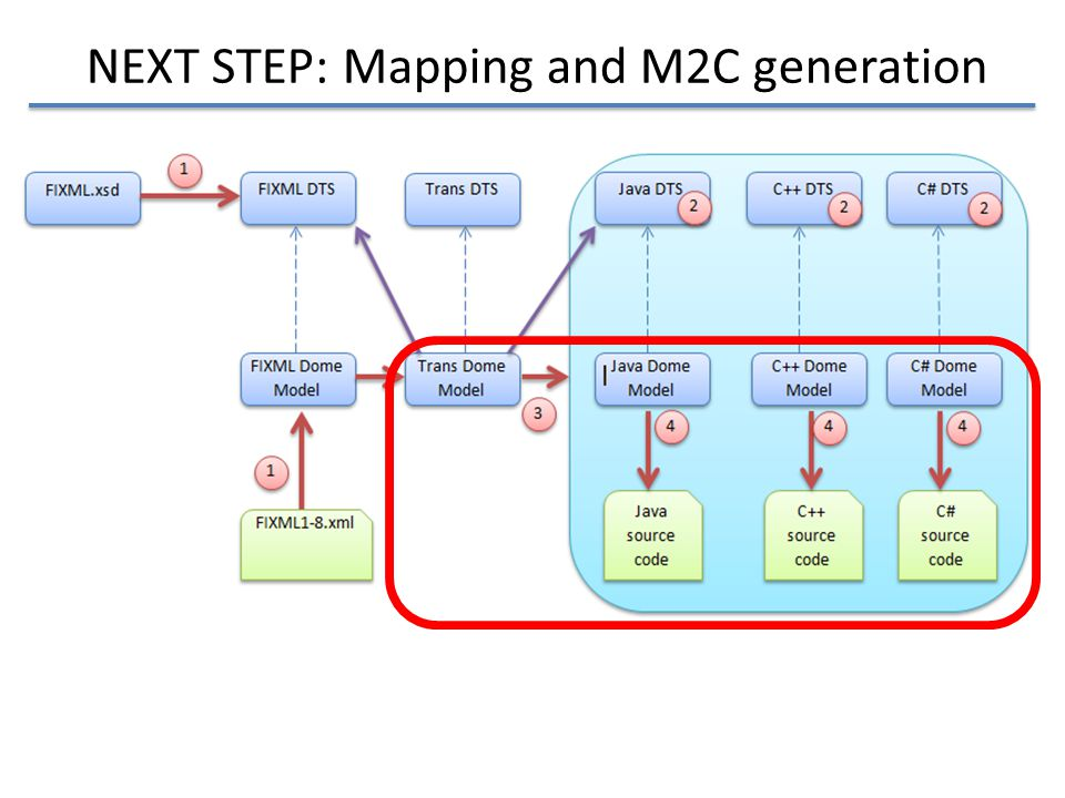 NEXT STEP: Mapping and M2C generation