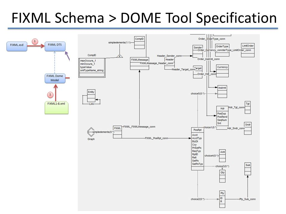 FIXML Schema > DOME Tool Specification