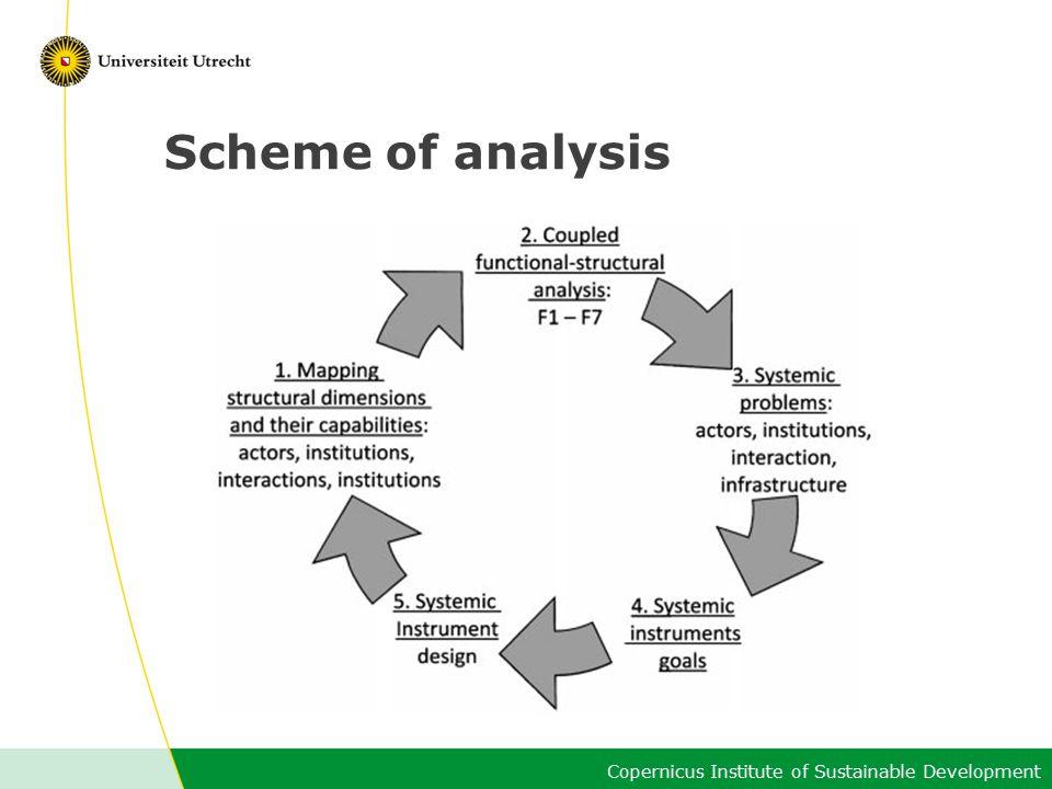 Copernicus Institute of Sustainable Development Scheme of analysis