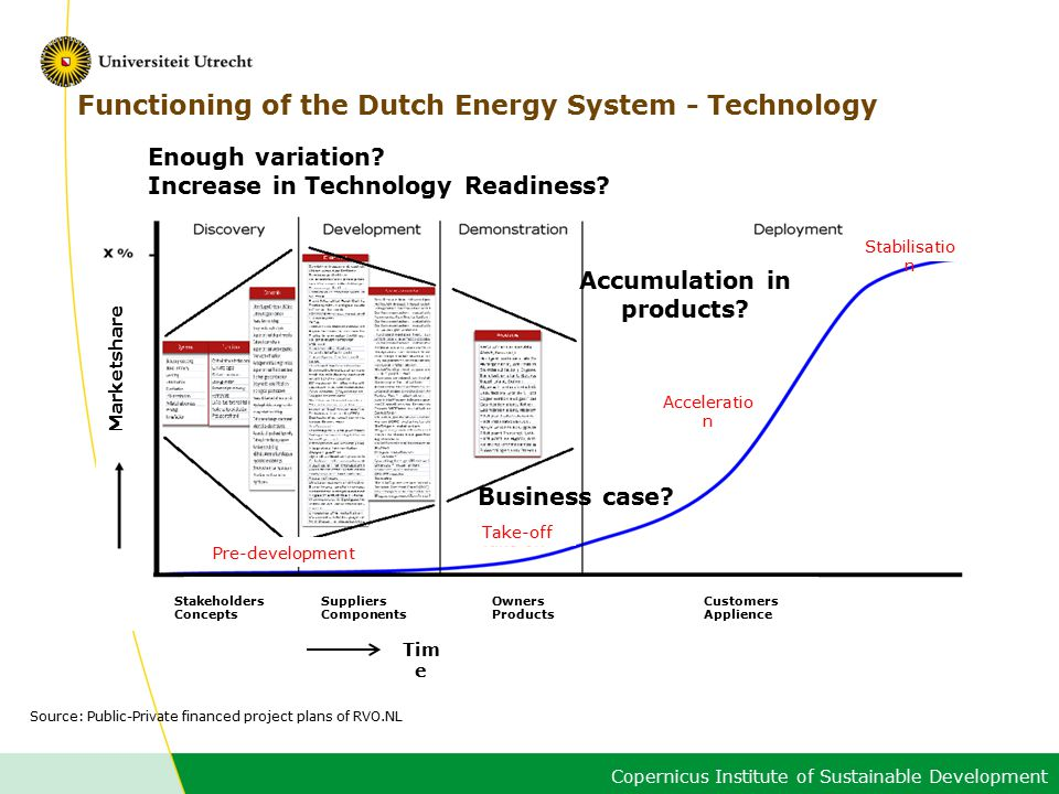 Copernicus Institute of Sustainable Development Functioning of the Dutch Energy System - Technology Enough variation.