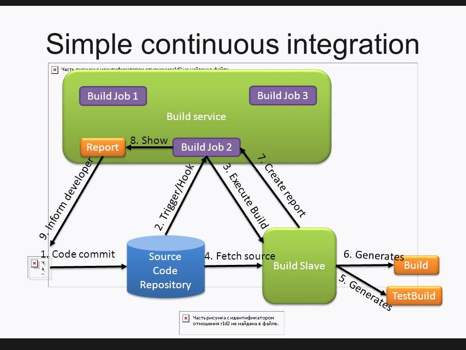 Simple continuous integration Build service Source Code Repository Source Code Repository Build Job 1 Build Job 2 Build Job 3 1.