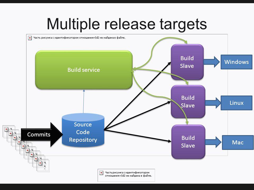 Multiple release targets Build service Build Slave Source Code Repository Source Code Repository Commits Windows Linux Mac