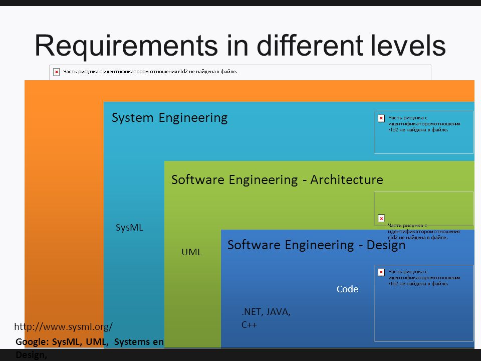 Requirements in different levels http://www.sysml.org/ UM L OM T System Engineering Google: SysML, UML, Systems engineering, Software Design, Code Software Engineering - Architecture SysML.NET, JAVA, C++ Software Engineering - Design http://www.sysml.org/ UML