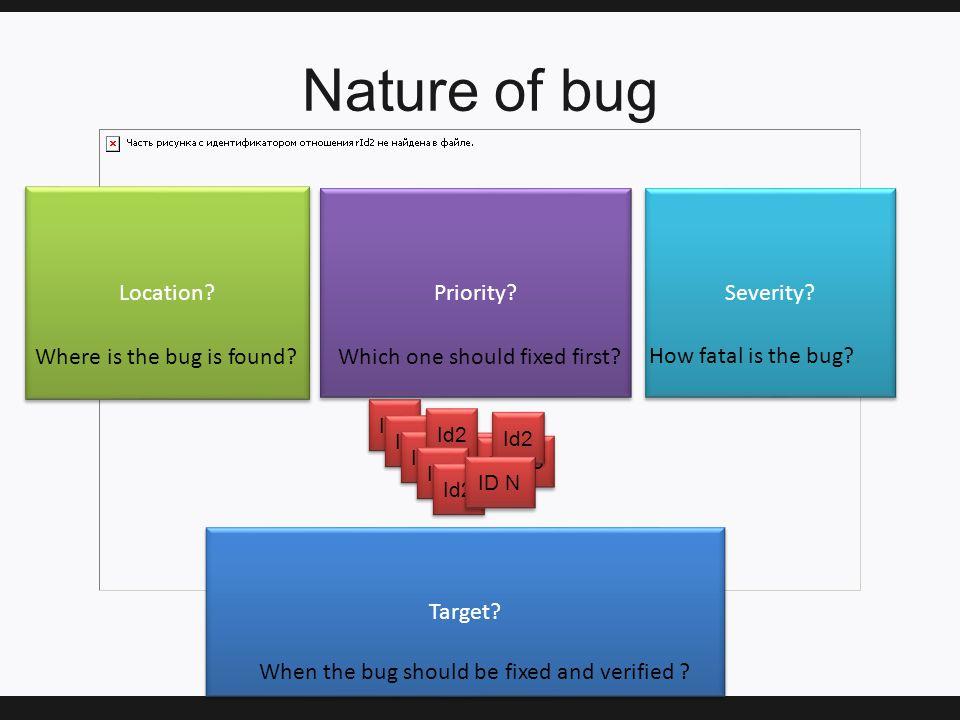 Nature of bug Id1 Id2 Id4 Id3 Location. Priority.