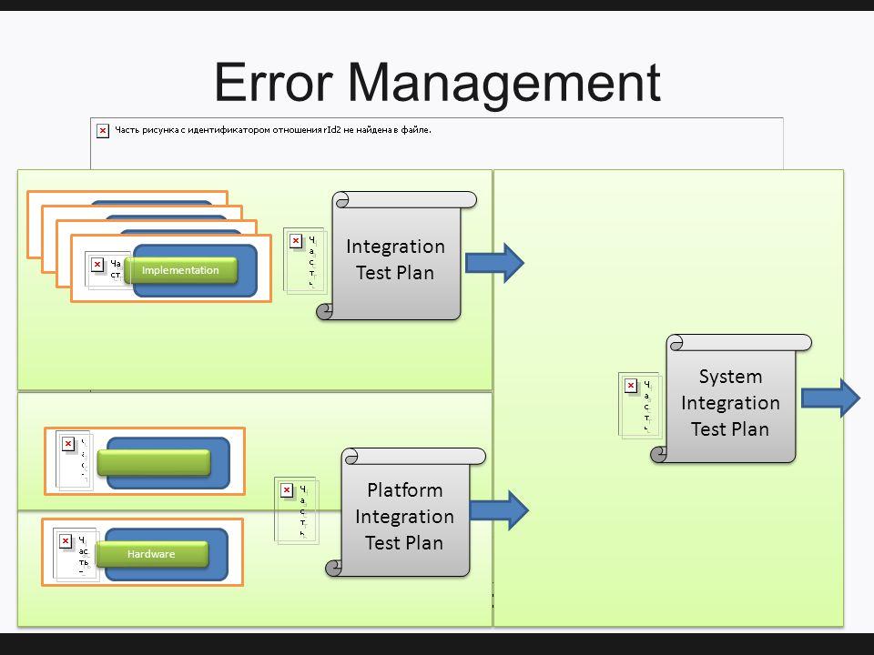 Error Management Implementation Integration Test Plan Integration Test Plan Hardware Platform Integration Test Plan Platform Integration Test Plan System Integration Test Plan System Integration Test Plan