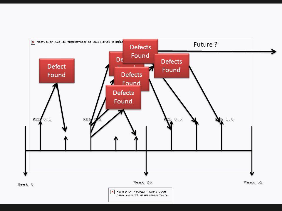 Week 0 Week 26 Week 52 REL 0.1 REL 0.2 REL 0.5 REL 1.0 Defect Found Defects Found Future