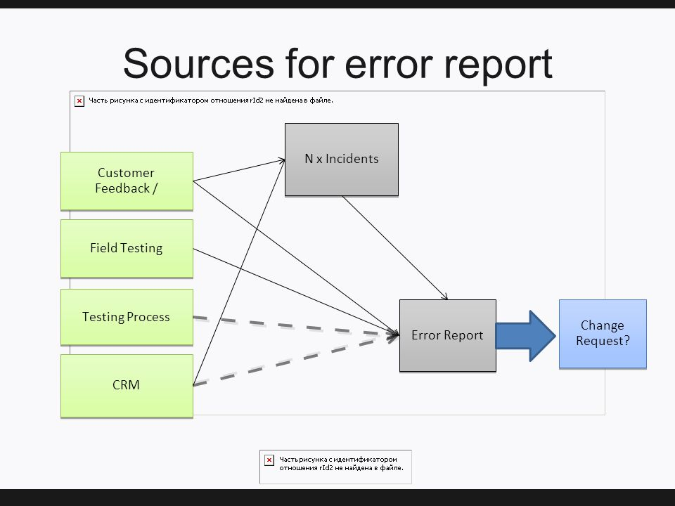 Sources for error report CRM Field Testing Testing Process Customer Feedback / Customer Feedback / Error Report Change Request.