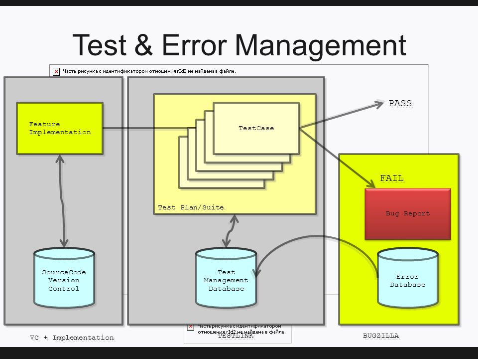 Test & Error Management Test Management Database Test Management Database Feature Implementation Feature Implementation TestCase Bug Report Error Database Error Database PASS FAIL TestCase Test Plan/Suite SourceCode Version Control SourceCode Version Control BUGZILLA TESTLINK VC + Implementation