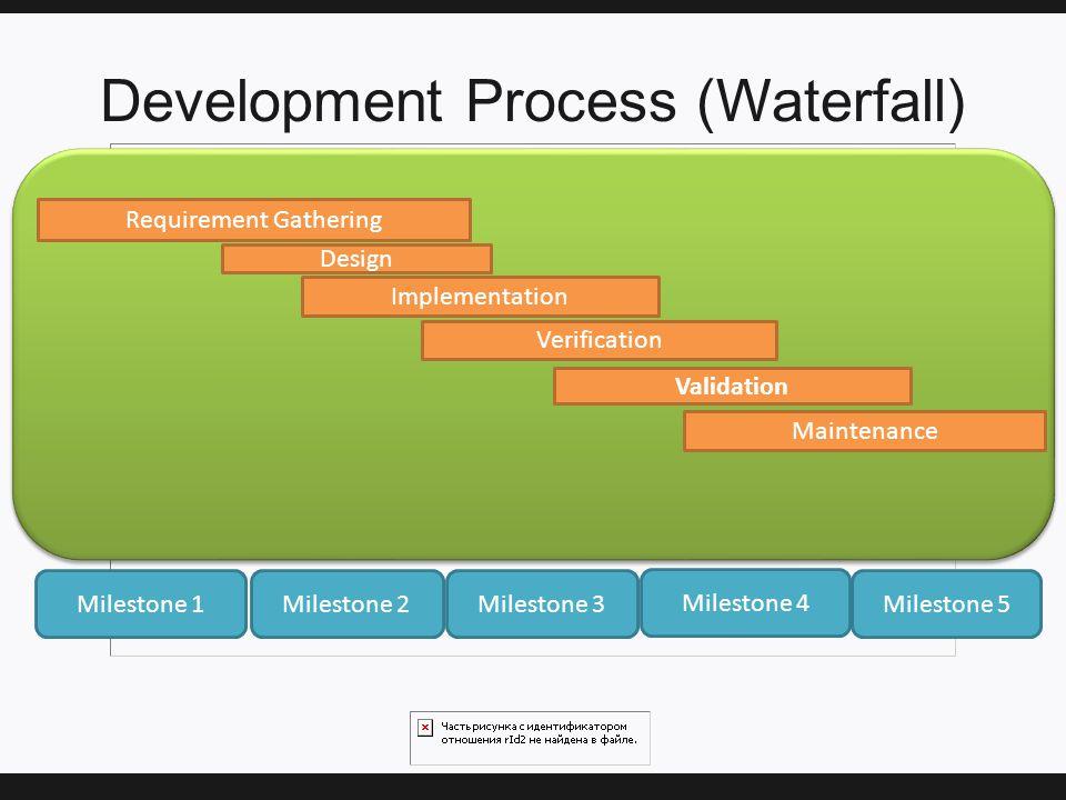 Development Process (Waterfall) Requirement Gathering Design Implementation Verification Maintenance Validation Milestone 1Milestone 2Milestone 3 Milestone 4 Milestone 5