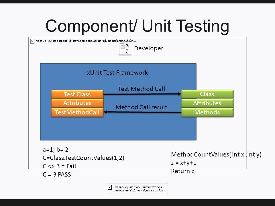 Component/ Unit Testing Developer Test Class Attributes TestMethodCall Class Attributes Methods Test Method Call Method Call result xUnit Test Framework MethodCountValues( int x,int y) z = x+y+1 Return z a=1; b= 2 C=Class.TestCountValues(1,2) C <> 3 = Fail C = 3 PASS