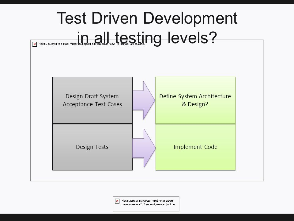 Test Driven Development in all testing levels.