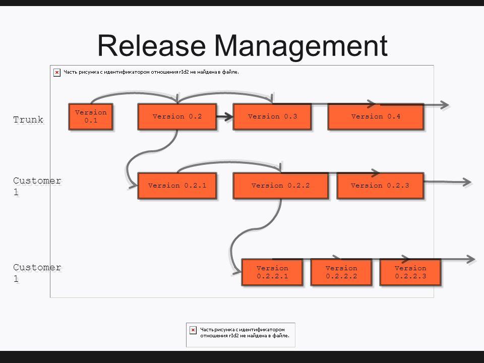 Release Management Version 0.1 Version 0.2 Version 0.3 Version 0.2.1 Version 0.2.2.1 Version 0.2.2 Version 0.4 Trunk Customer 1 Version 0.2.3 Version 0.2.2.2 Version 0.2.2.3