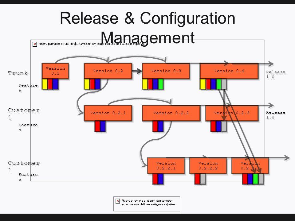 Release & Configuration Management Version 0.1 Version 0.2 Version 0.3 Version 0.2.1 Version 0.2.2.1 Version 0.2.2 Version 0.4 Trunk Customer 1 Version 0.2.3 Version 0.2.2.2 Version 0.2.2.3 Feature s Release 1.0 Feature s