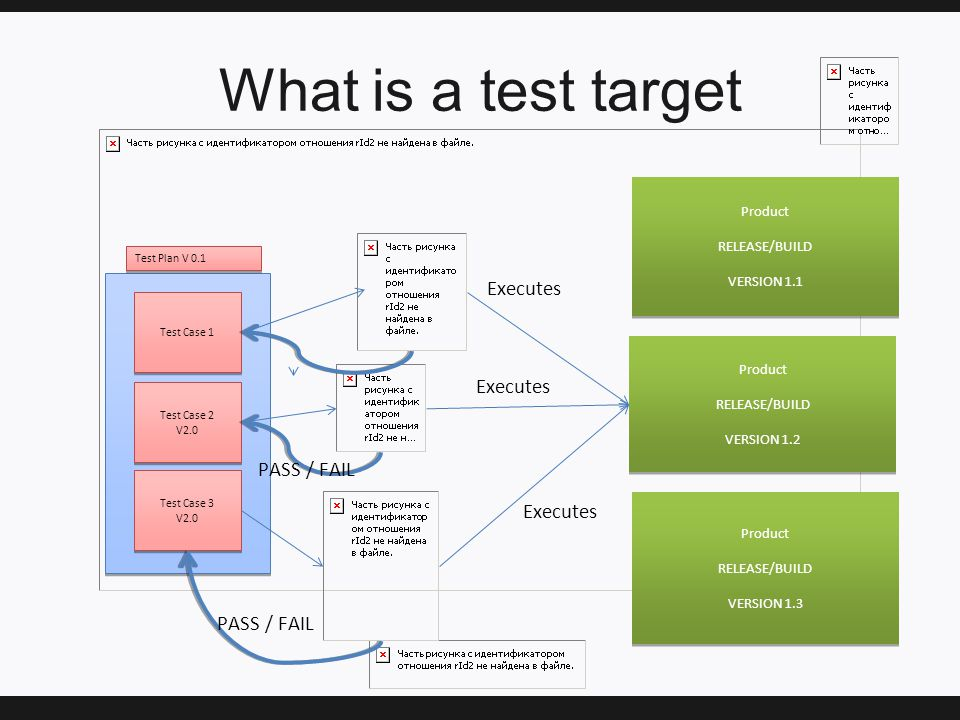What is a test target Test Case 1 Test Case 2 V2.0 Test Case 2 V2.0 Test Case 3 V2.0 Test Case 3 V2.0 Test Plan V 0.1 PASS / FAIL Executes Product RELEASE/BUILD VERSION 1.1 Product RELEASE/BUILD VERSION 1.1 Product RELEASE/BUILD VERSION 1.3 Product RELEASE/BUILD VERSION 1.3 Product RELEASE/BUILD VERSION 1.2 Product RELEASE/BUILD VERSION 1.2