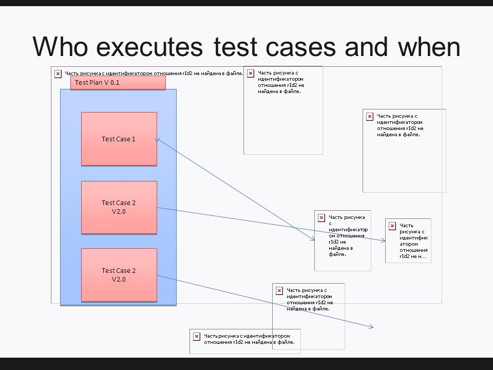 Who executes test cases and when Test Case 1 Test Case 2 V2.0 Test Case 2 V2.0 Test Case 2 V2.0 Test Case 2 V2.0 Test Plan V 0.1