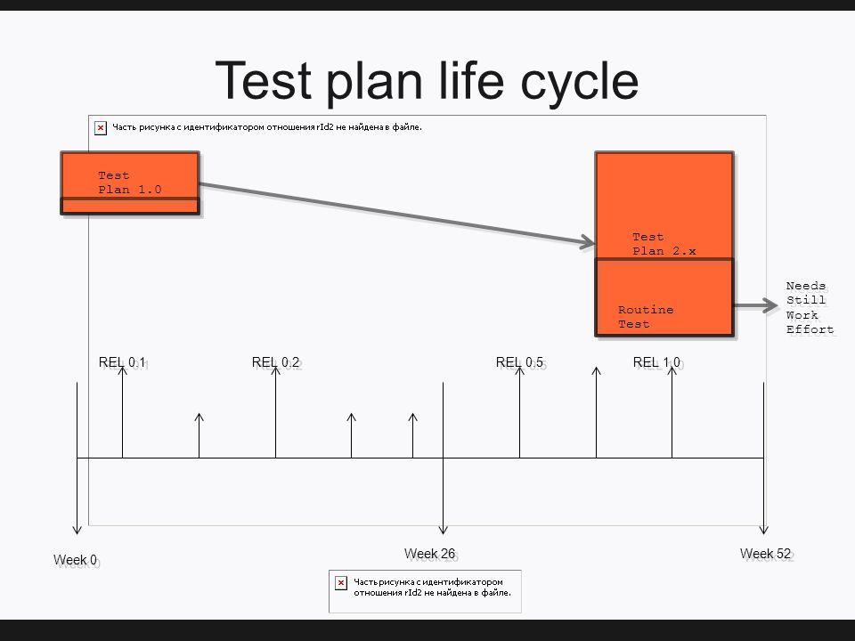 Test plan life cycle Test Plan 1.0 Test Plan 1.0 Week 0 Week 26 Week 52 REL 0.1 REL 0.2 REL 0.5 REL 1.0 Test Plan 2.x Test Plan 2.x Routine Test Needs Still Work Effort Needs Still Work Effort