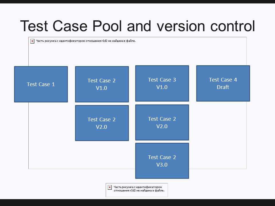Test Case Pool and version control Test Case 1 Test Case 2 V1.0 Test Case 3 V1.0 Test Case 2 V2.0 Test Case 2 V2.0 Test Case 2 V3.0 Test Case 4 Draft