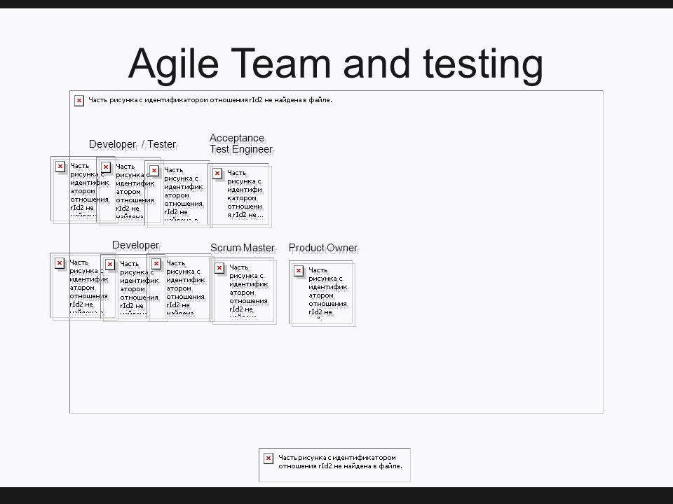 Agile Team and testing Acceptance Test Engineer Acceptance Test Engineer Developer / Tester Scrum Master Developer Product Owner