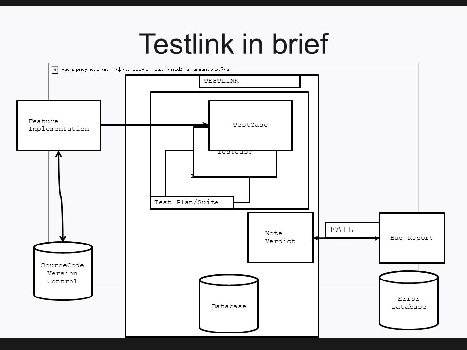 Testlink in brief Database Feature Implementation Note Verdict Error Database FAIL TestCase Test Plan/Suite SourceCode Version Control TESTLINK Bug Report