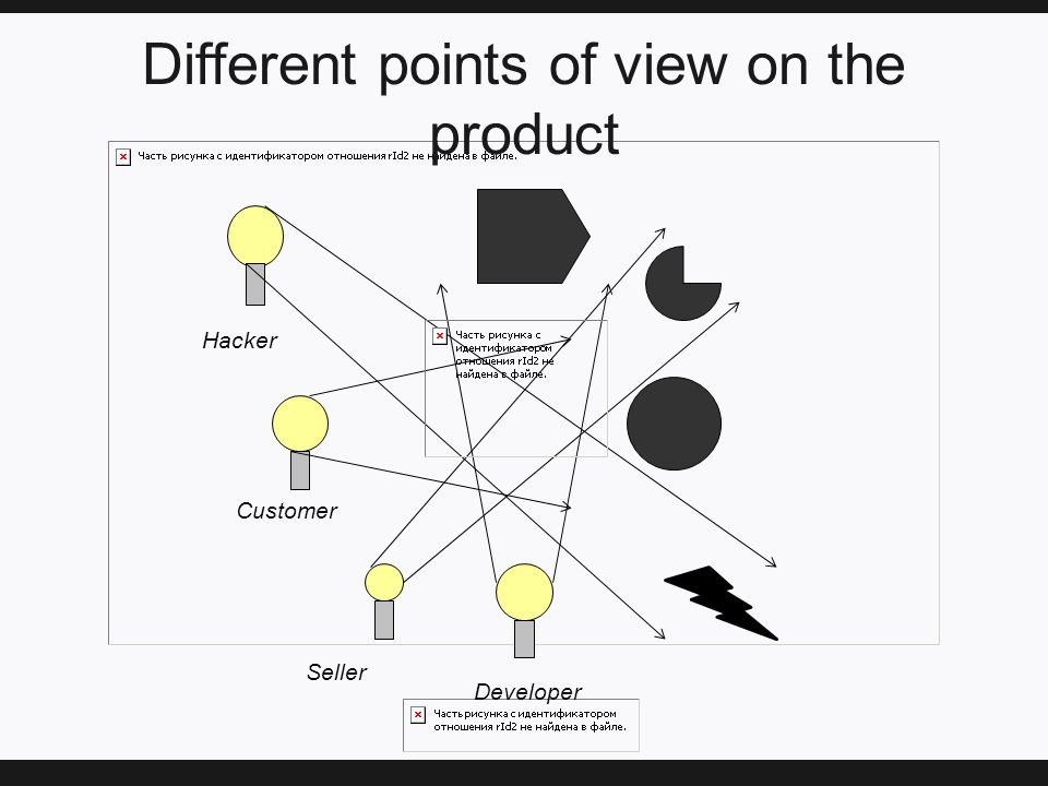 Different points of view on the product Seller Customer Developer Hacker