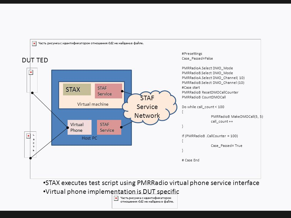 STAX STAF Service Virtual Phone DUT TED STAF Service STAF Service Network Host PC Virtual machine #Presettings Case_Passed=False PMRRadioA.Select DMO_Mode PMRRadioB.Select DMO_Mode PMRRadioA.Select DMO_Channel( 10) PMRRadioB.Select DMO_Channel (10) #Case start PMRRadioB ResetDMOCallCounter PMRRadioB CountDMOCall Do while call_count < 100 { PMRRadioB MakeDMOCall(5, 5) call_count ++ } If (PMRRadioB.CallCounter = 100) { Case_Passed= True } # Case End STAX executes test script using PMRRadio virtual phone service interface Virtual phone implementation is DUT specific