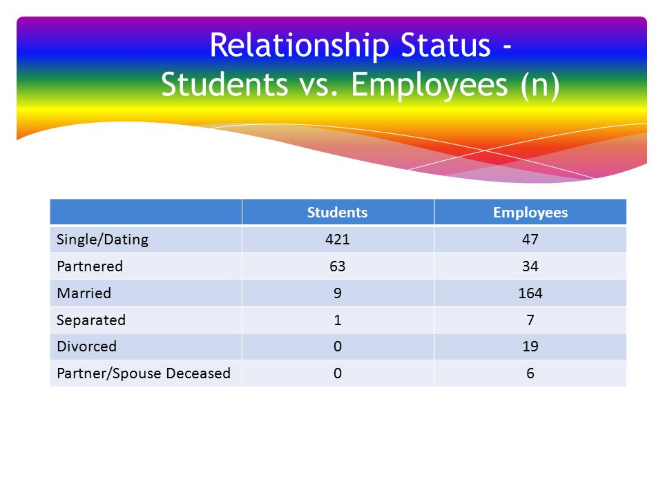 Relationship Status - Students vs.