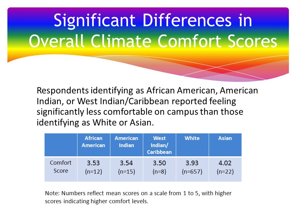 Respondents identifying as African American, American Indian, or West Indian/Caribbean reported feeling significantly less comfortable on campus than those identifying as White or Asian.