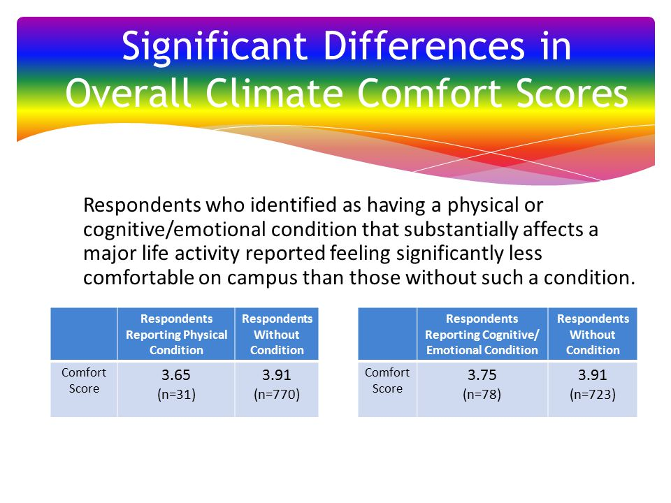 Respondents who identified as having a physical or cognitive/emotional condition that substantially affects a major life activity reported feeling significantly less comfortable on campus than those without such a condition.