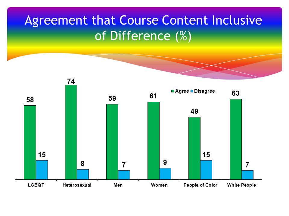 Agreement that Course Content Inclusive of Difference (%)