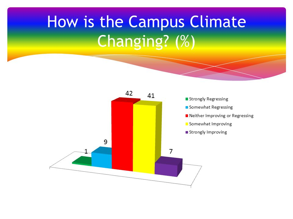 How is the Campus Climate Changing (%)