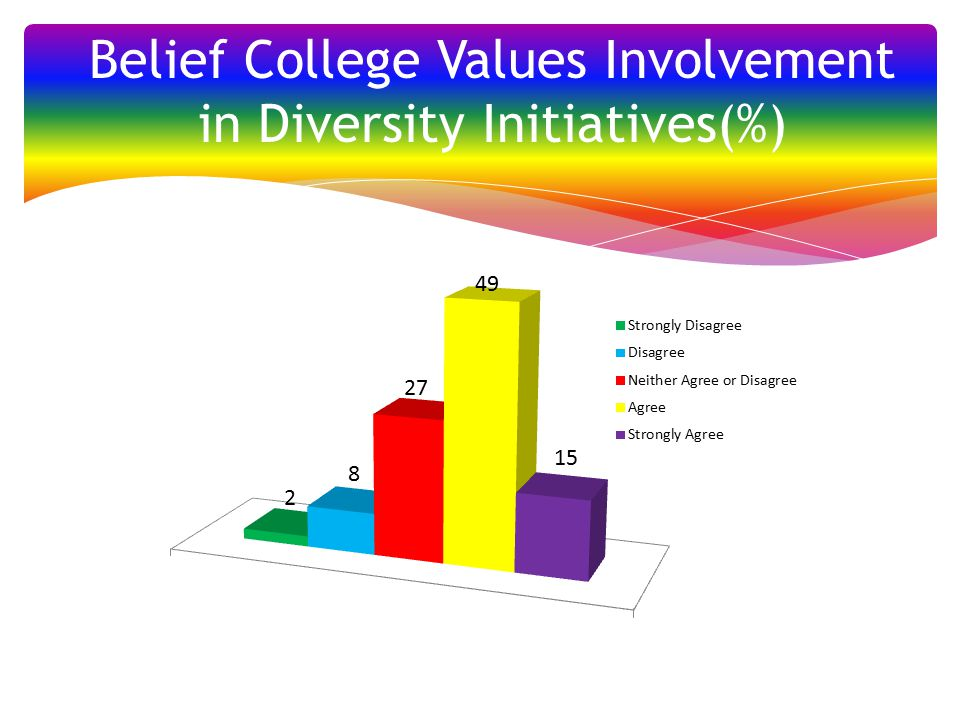 Belief College Values Involvement in Diversity Initiatives(%)