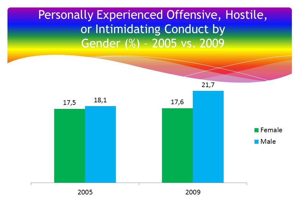Personally Experienced Offensive, Hostile, or Intimidating Conduct by Gender (%) – 2005 vs. 2009