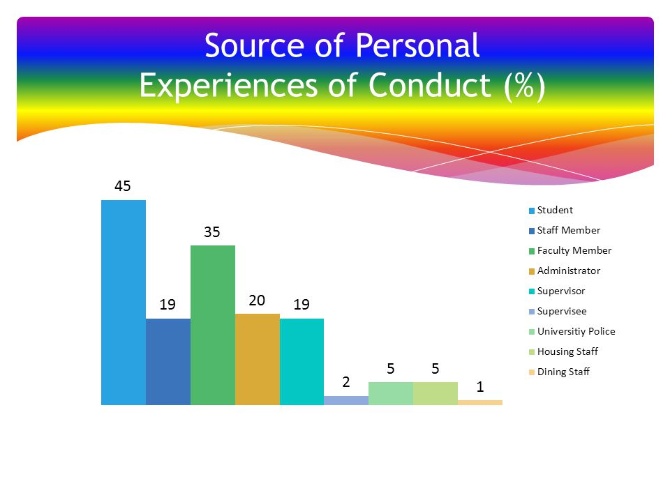 Source of Personal Experiences of Conduct (%)