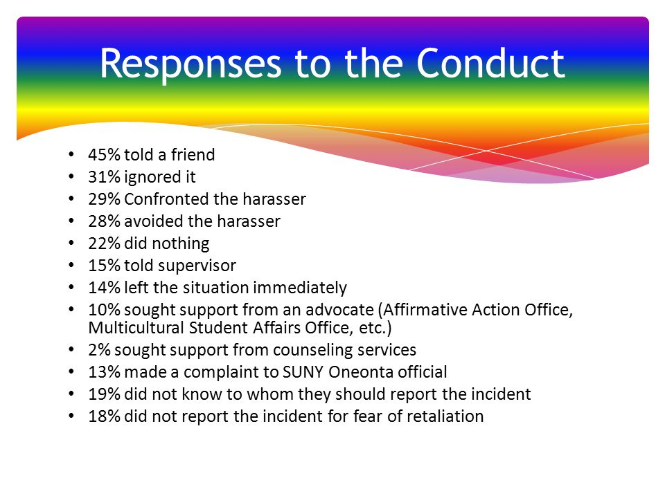 Responses to the Conduct 45% told a friend 31% ignored it 29% Confronted the harasser 28% avoided the harasser 22% did nothing 15% told supervisor 14% left the situation immediately 10% sought support from an advocate (Affirmative Action Office, Multicultural Student Affairs Office, etc.) 2% sought support from counseling services 13% made a complaint to SUNY Oneonta official 19% did not know to whom they should report the incident 18% did not report the incident for fear of retaliation