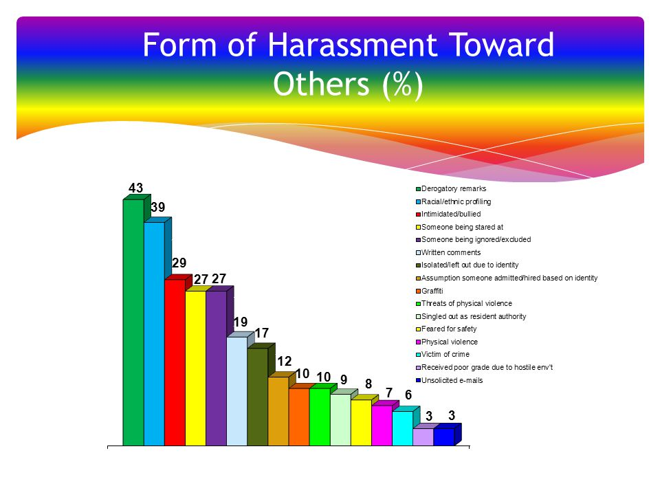 Form of Harassment Toward Others (%)