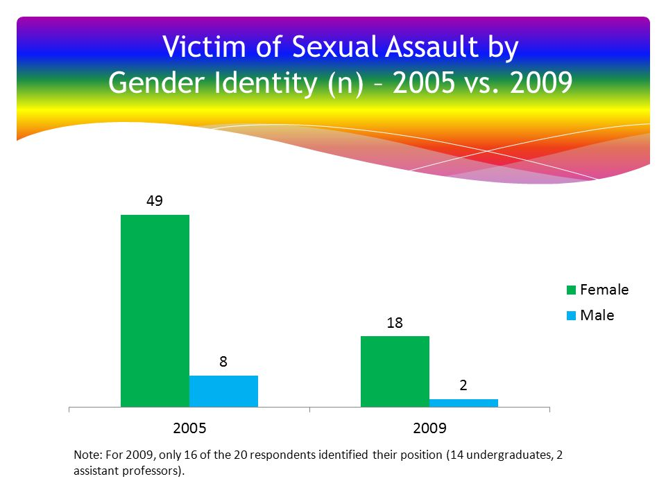 Victim of Sexual Assault by Gender Identity (n) – 2005 vs.