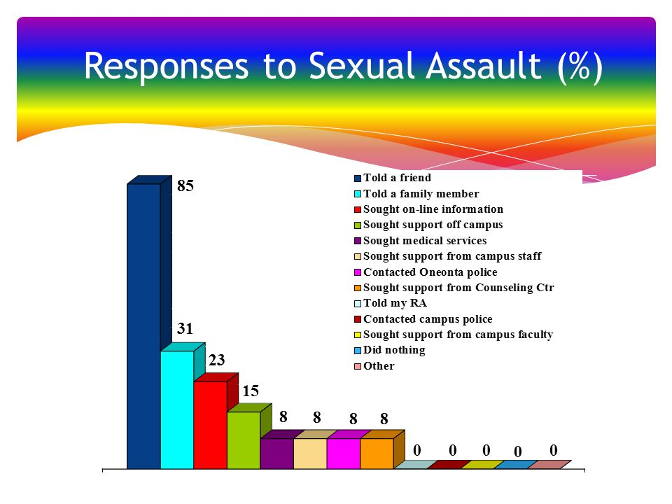 Responses to Sexual Assault (%)