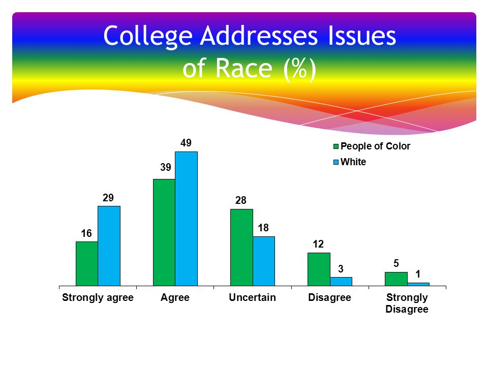 College Addresses Issues of Race (%)