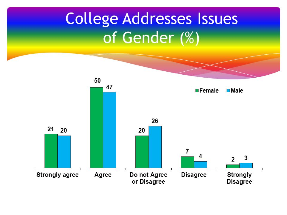 College Addresses Issues of Gender (%)