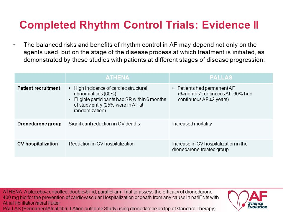 Completed Rhythm Control Trials: Evidence II ATHENAPALLAS Patient recruitmentHigh incidence of cardiac structural abnormalities (60%) Eligible participants had SR within 6 months of study entry (25% were in AF at randomization) Patients had permanent AF (6-months' continuous AF, 60% had continuous AF ≥2 years) Dronedarone groupSignificant reduction in CV deathsIncreased mortality CV hospitalizationReduction in CV hospitalizationIncrease in CV hospitalization in the dronedarone-treated group The balanced risks and benefits of rhythm control in AF may depend not only on the agents used, but on the stage of the disease process at which treatment is initiated, as demonstrated by these studies with patients at different stages of disease progression: ATHENA, A placebo-controlled, double-blind, parallel arm Trial to assess the efficacy of dronedarone 400 mg bid for the prevention of cardiovascular Hospitalization or death from any cause in patiENts with Atrial fibrillation/atrial flutter PALLAS (Permanent Atrial fibriLLAtion outcome Study using dronedarone on top of standard Therapy)