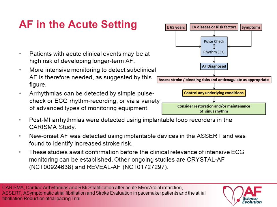 AF in the Acute Setting Patients with acute clinical events may be at high risk of developing longer-term AF.