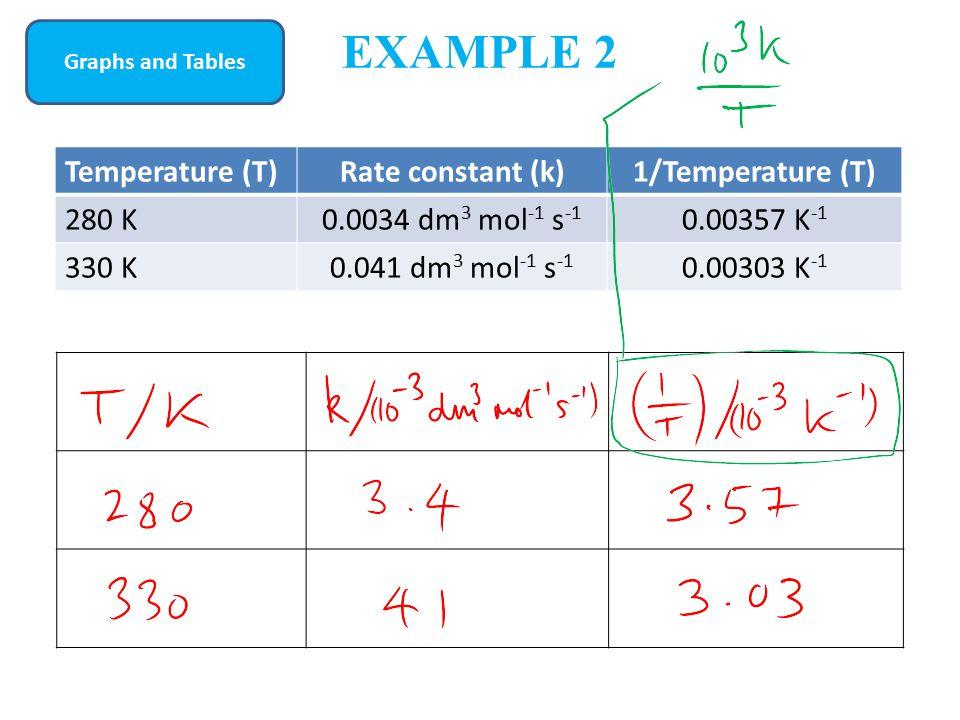 EXAMPLE 2 Temperature (T)Rate constant (k)1/Temperature (T) 280 K0.0034 dm 3 mol -1 s -1 0.00357 K -1 330 K0.041 dm 3 mol -1 s -1 0.00303 K -1 Graphs and Tables